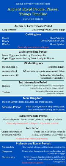 egypt people places things timeline